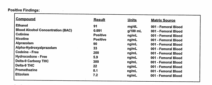 Toxicology results from Stephon Clark's autopsy report were released by the Sacramento County Coroner on May 1, 2018.