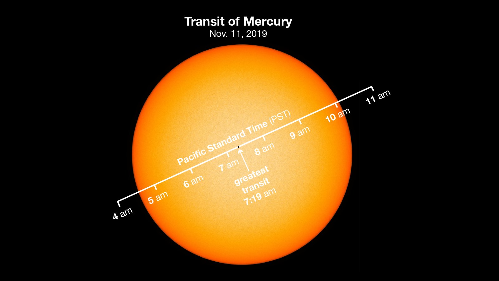 In this composite image provided by NASA, the planet Mercury passes directly between the sun and Earth, which is expected to occur on Nov. 11, 2019.