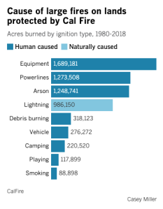 This Los Angeles Times graphic shows the different sources of fire ignition and how many acres burned in lands protected by Cal Fire.