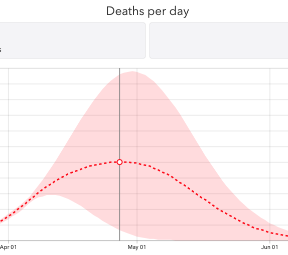 A graph from the Institute for Health Metrics and Evaluation shows the projected peak number of deaths per day in California in late April 2020.