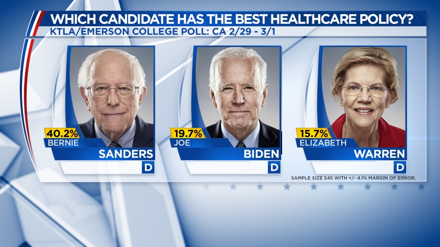 A new poll from Nexstar Media/ Emerson College on March 1, 2020, shows Bernie Sanders, Joe Biden and Elizabeth Warren as the 2020 Democratic race frontrunners. (KTLA)