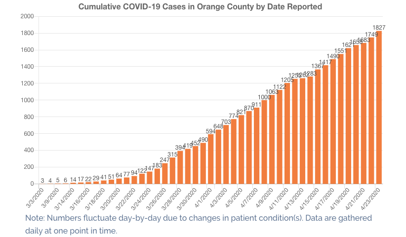 The Orange County Health Care Agency shared a graph of coronavirus cases in the county on April 23, 2020.