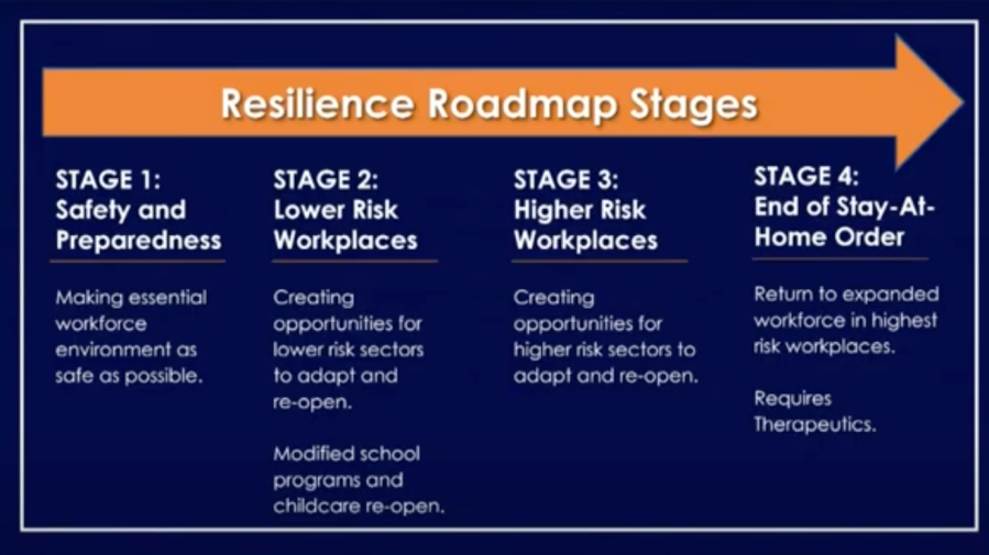 California officials released this graphic on April 28, 2020 showing the four stages of California's reopening plan.