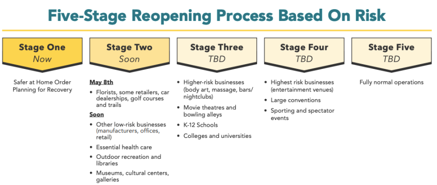 Los Angeles County released this graphic of its five-stage reopening plan on May 6, 2020.