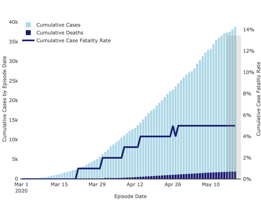 Coronavirus deaths and cases confirmed in L.A. County since March.  (L.A. Department of Public Health)