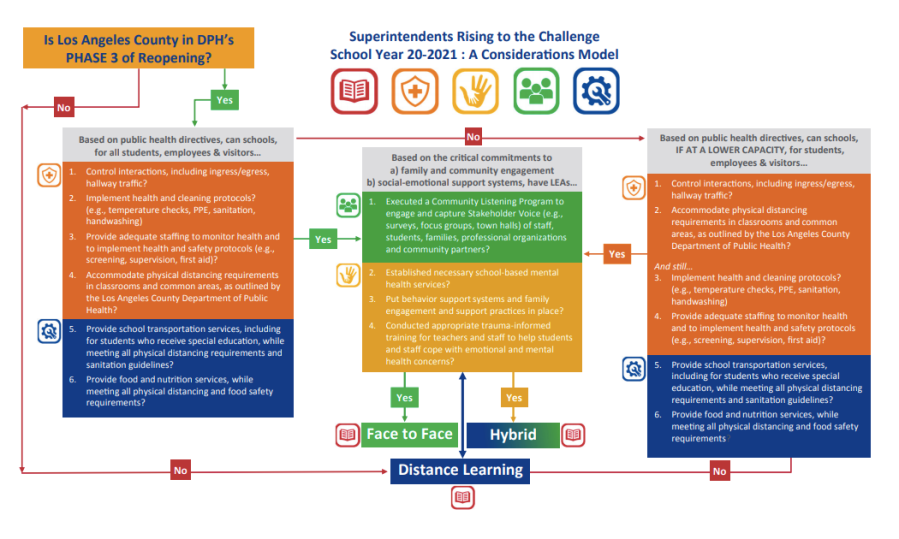 The Los Angeles County Office of Education released this chart of recommendations on May 27, 2020 for face-to-face, hybrid and distance learning.