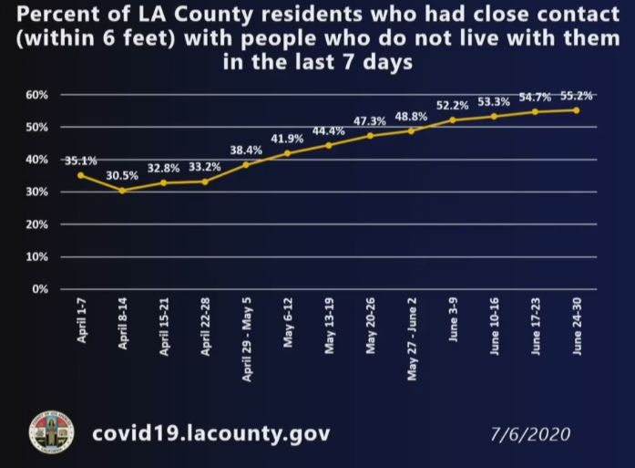 (L.A. County Department of Public Health)