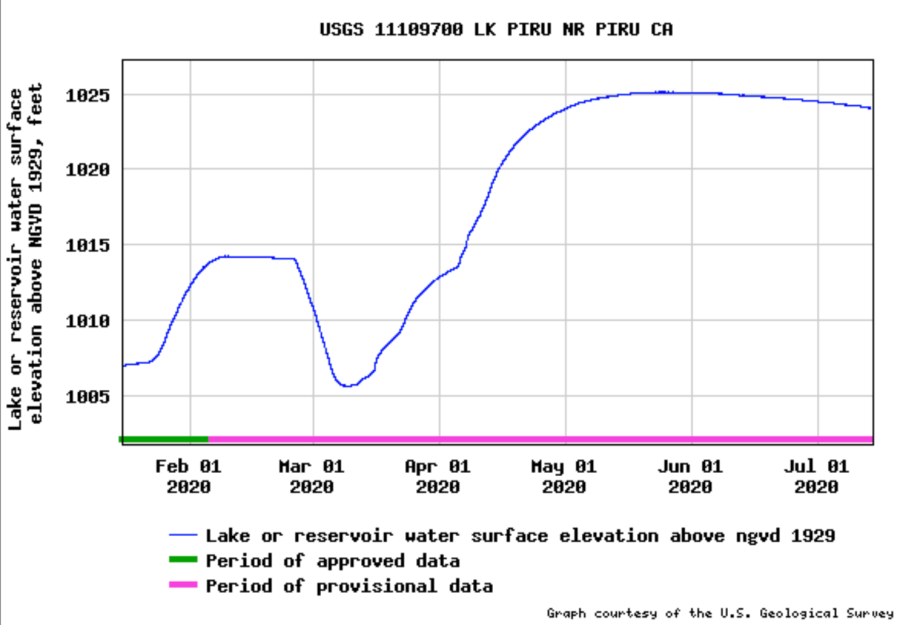 Water surface elevation levels at Lake Piru rising since February, 2020. (USGS via United Water Conservation District)