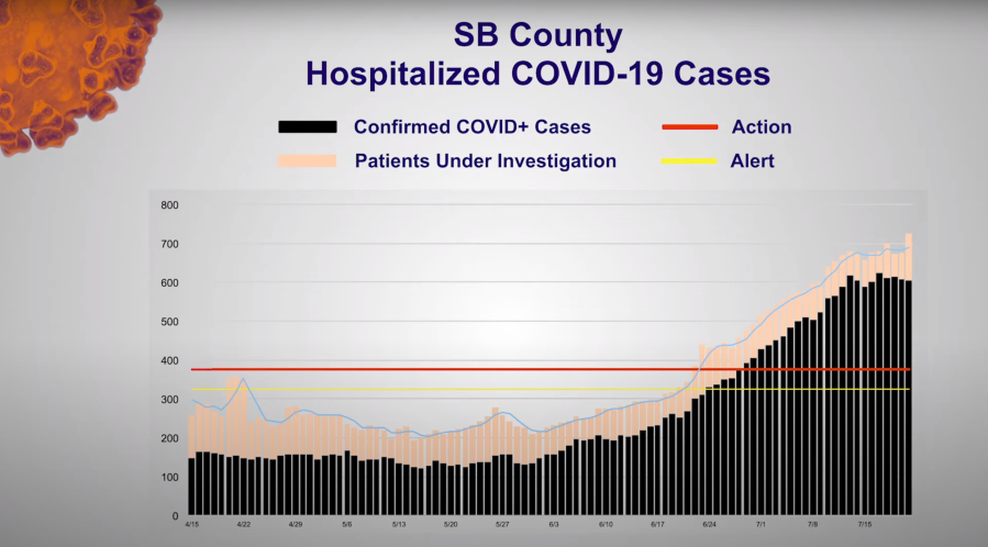 The number of COVID-19 hospitalizations reported each day in San Bernardino County.