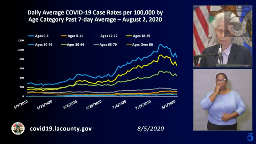 Barbara Ferrer details coronavirus case rates among different age groups in Los Angeles County during a briefing on Aug. 5, 2020.
