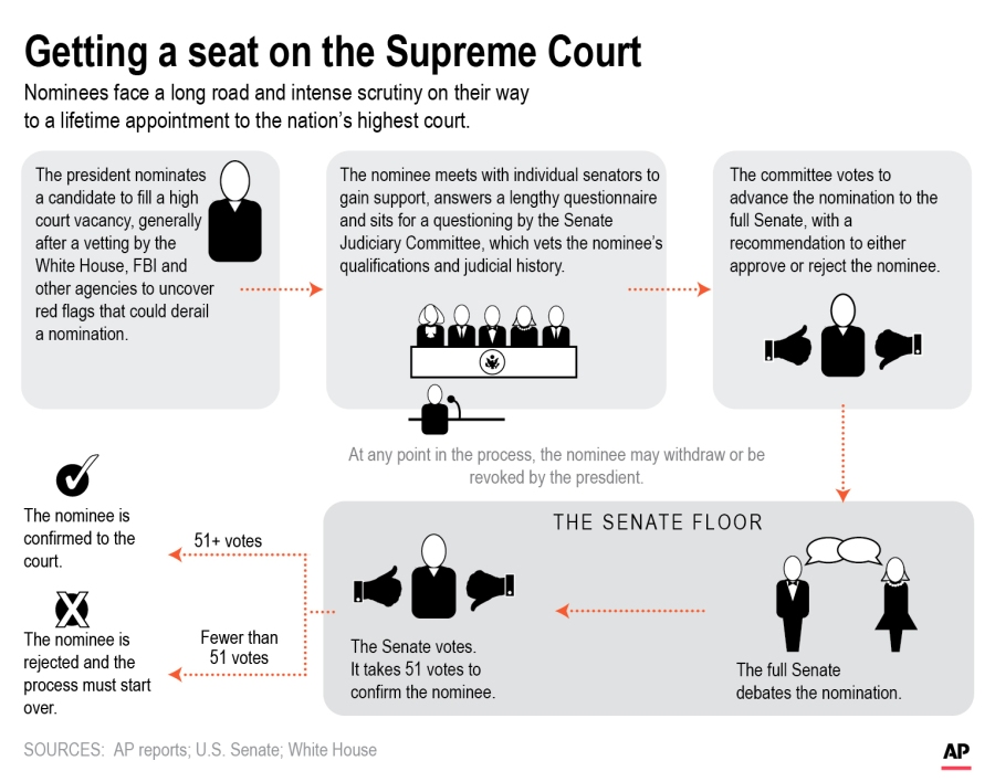 The graphic shows process for confirming Supreme Court justices. (AP Photo)