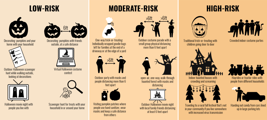 Halloween activities and how the CDC ranked them based on COVID-19 risk. (KTLA)