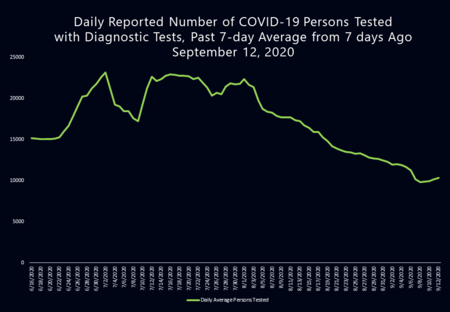 Data from the L.A. County Department of Public Health shows a dramatic decrease in the number of people tested for the coronavirus.