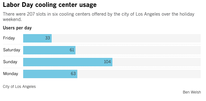 A graph shows how many people visited cooling centers in Los Angeles during Labor Day weekend in 2020. (L.A. Times)