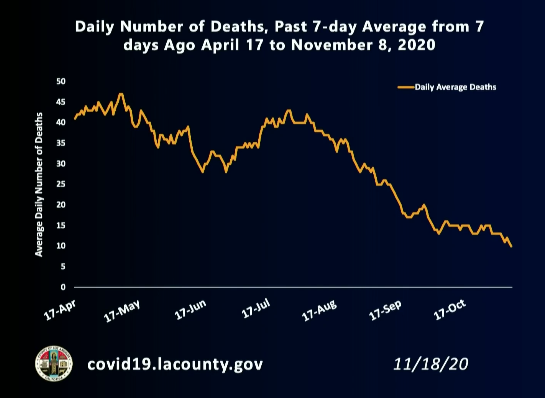 The L.A. County Department of Public Health released this graph on Nov. 18, 2020 showing a drop in coronavirus deaths.