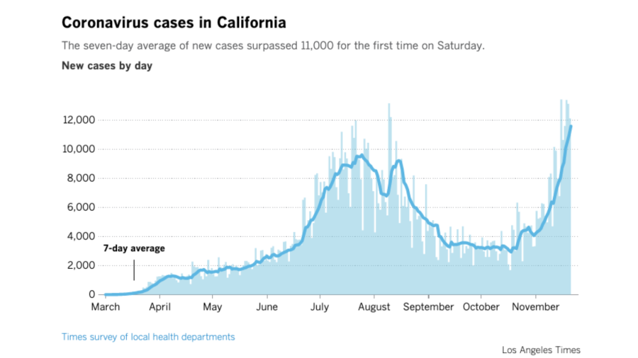 A graph from the Los Angeles Times show a spike in coronavirus cases in California between March and November 2020.