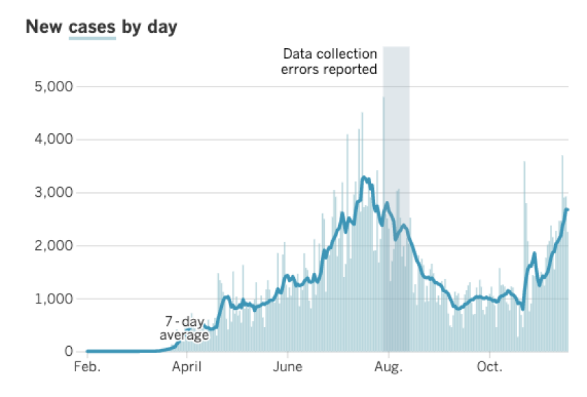 A Los Angeles Times graph shows the rising number of COVID-19 cases between February and November 2020.