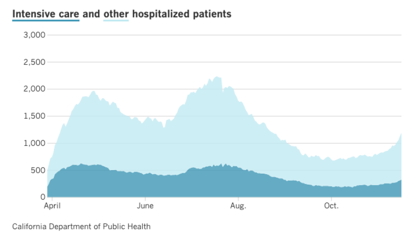 A Los Angeles Times graph shows the rising number of COVID-19 patient hospitalizations and intensive care unit stays between April and November 2020.