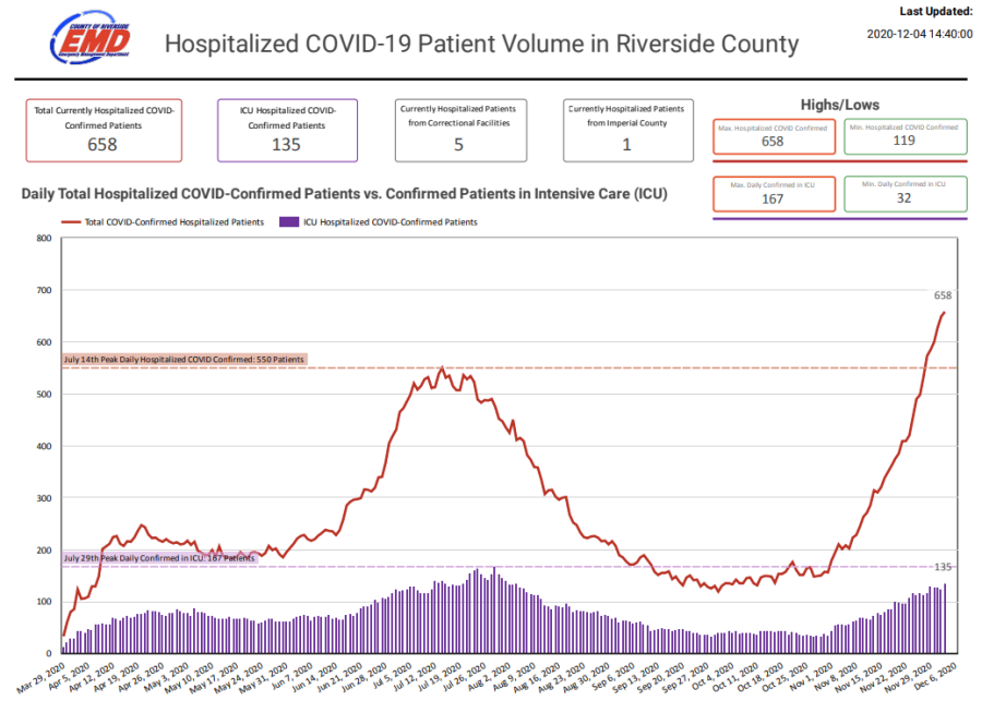 A graph from Riverside County shows COVID-19 hospitalization and ICU rates in the region from March to December 2020.