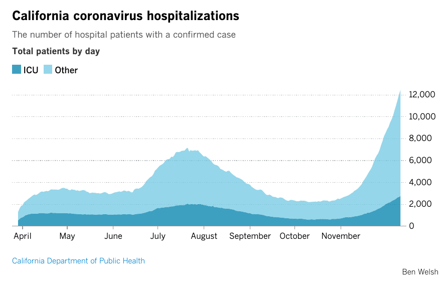 A Los Angeles Times graph shows increasing COVID-19 hospitalization rates in California between April and December 2020.