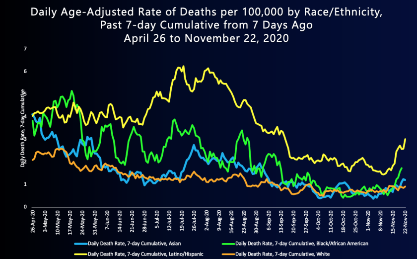 A graph shows that the COVID-19 death rate among Latino and Black residents in L.A. County from April to November 2020 is higher than that of white residents. (L.A. County Department of Public Health)