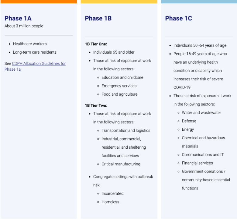 The state's phases of COVID-19 vaccine distribution as of Jan. 14, 2021. (California Department of Public Health.)