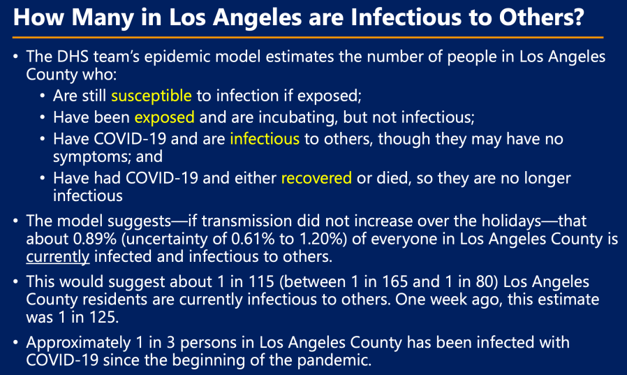 An L.A. County Department of Health Services slide from a Jan. 13, 2021, document shows the county believes 1 in 3 residents has been infected with coronavirus since the pandemic began.