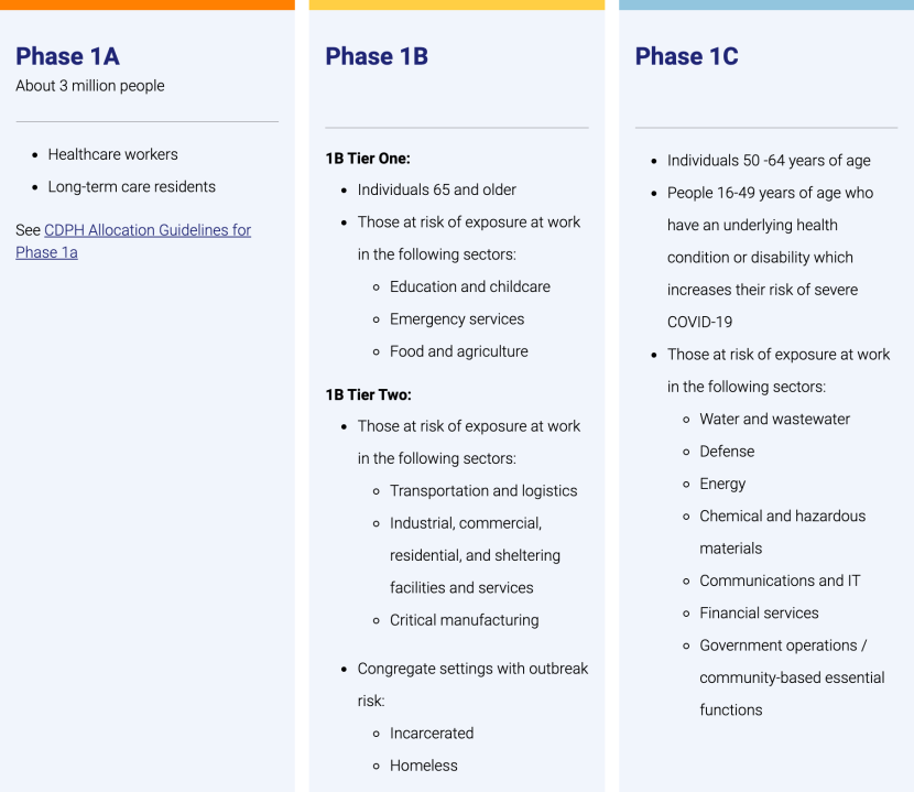 California's vaccine distribution plan, as seen on covid19.ca.gov on Jan. 25, 2021.