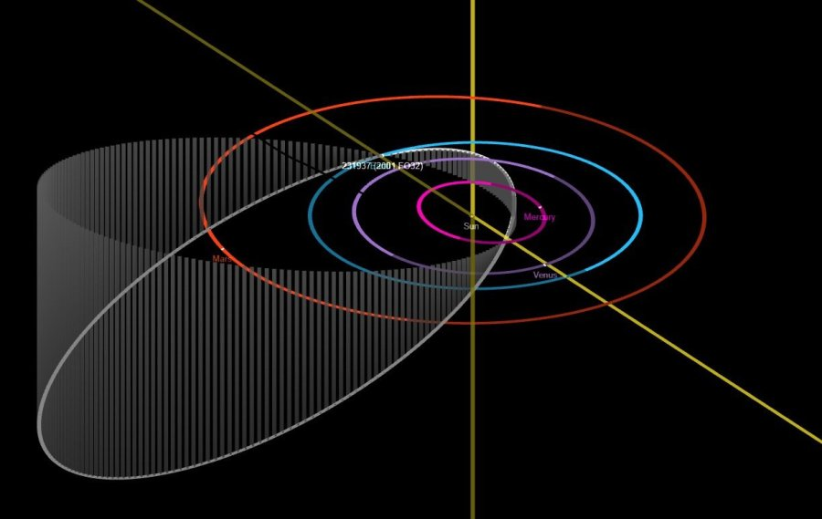 This diagram depicts the elongated and inclined orbit of 2001 FO32 as it travels around the Sun (white ellipse). (NASA/JPL-Caltech