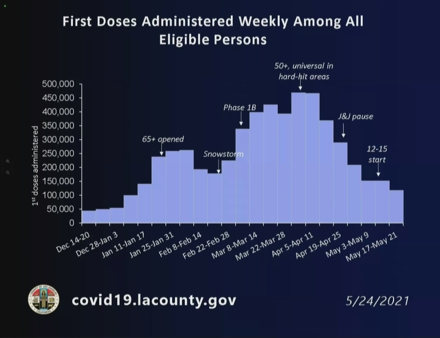 This graph was released May 24, 2021, by the Los Angeles County Department of Public Health.