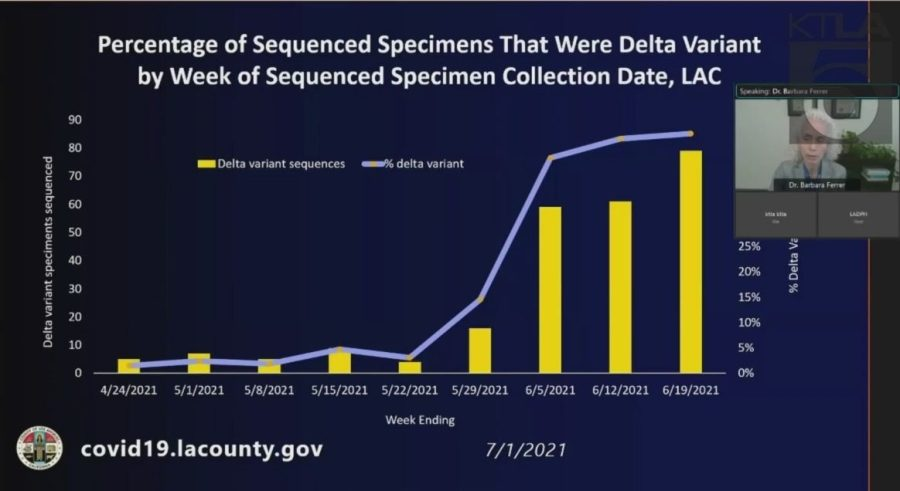 This graph was released by the Los Angeles County Department of Public Health on July 1, 2021.